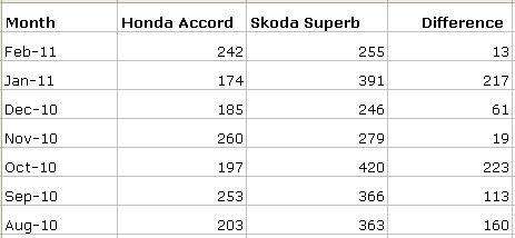 Accord_vs_Superb_Sales_Chart