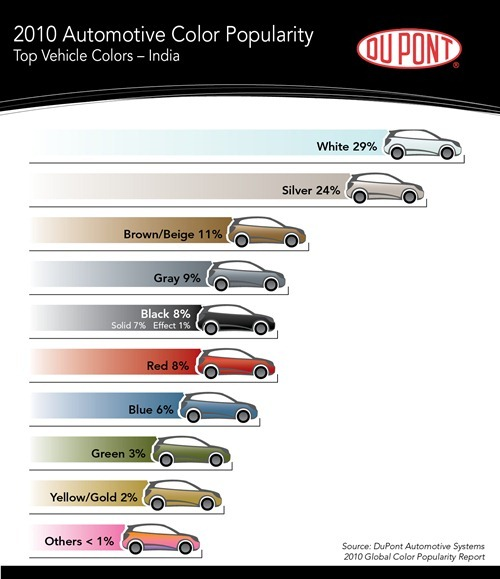 DuPont Color Survey 2010