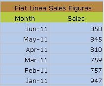 Fiat Linea Sales Figures