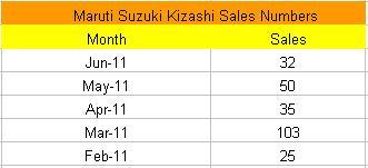 Kizashi Sales Figures