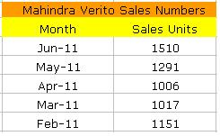Mahindra Verito Sales Figures