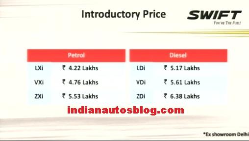 New Maruti Suzuki Swift prices