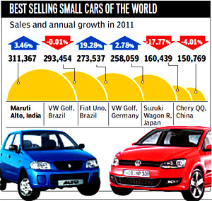 Alto best selling car in the world