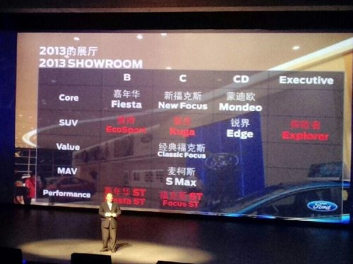 ford-2013-plans for china