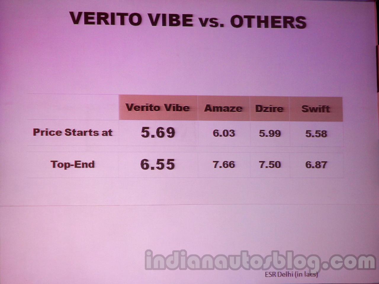 Mahindra Vibe vs competitors price