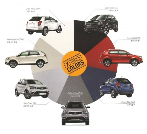 Color options of the 2014 Ssangyong Korando C