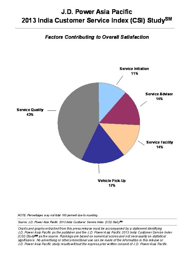 JD Power 2013 India Customer Service Index factors