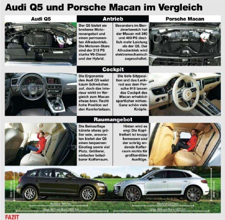 Porsche Macan leaked ahead of LA Auto Show