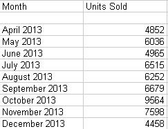 Honda Amaze sales Apr-Dec 2013