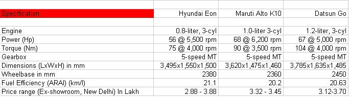Datsun Go vs Maruti Alto K10 vs Hyundai Eon - Comparo