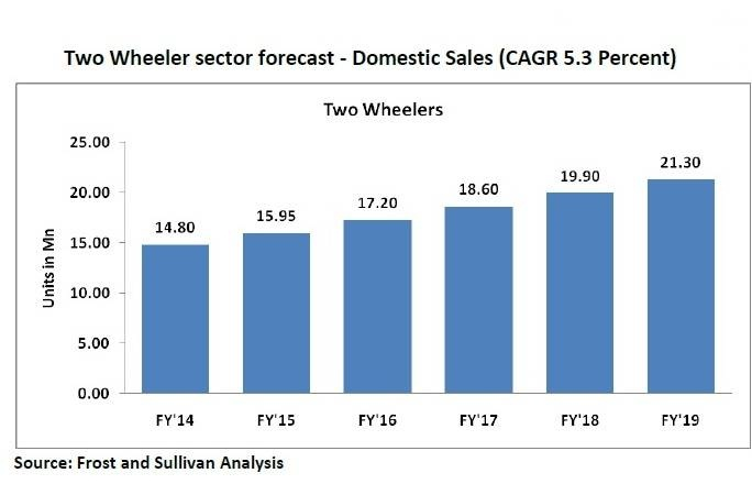 Two-wheeler growth forecast F&S report