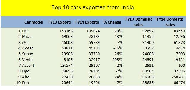 Top 10 cars exported from India