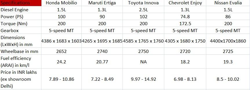 Honda Mobilio diesel engine vs rivals