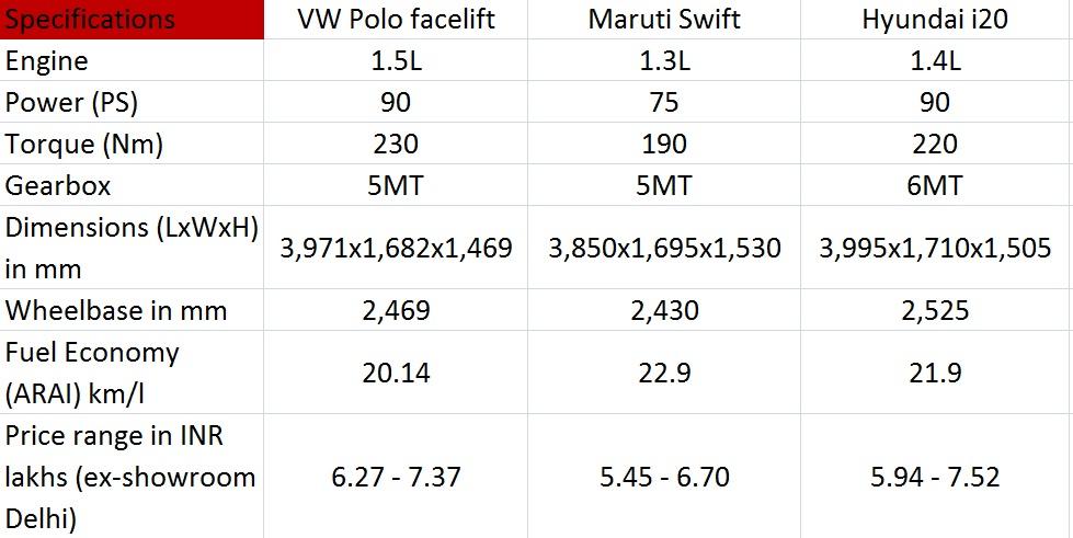 VW Polo facelift diesel vs rivals