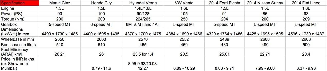 Maruti Ciaz vs Honda City vs Hyundai Verna vs Vento vs Sunny vs Fiesta