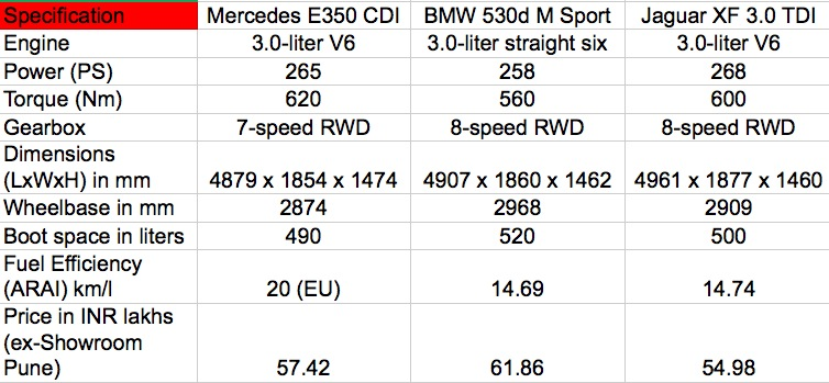 Mercedes E350 CDI vs BMW 530d vs Jaguar XF 3.0