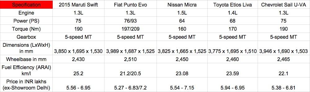 2015 Maruti Swift vs Fiat Punto Evo vs Nissan Micra vs Toyota Liva vs Chevy Sail diesel