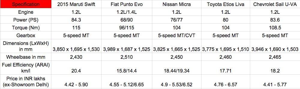 2015 Maruti Swift vs Fiat Punto Evo vs Nissan Micra vs Toyota Liva vs Chevy Sail petrol