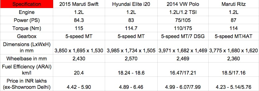 2015 Maruti Swift vs Hyundai Elite i20 vs VW Polo vs Maruti Ritz petrol