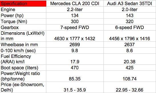 Mercedes CLA vs Audi A3 Sedan diesel Comparo