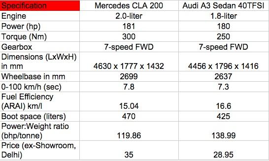 Mercedes CLA vs Audi A3 Sedan petrol Comparo
