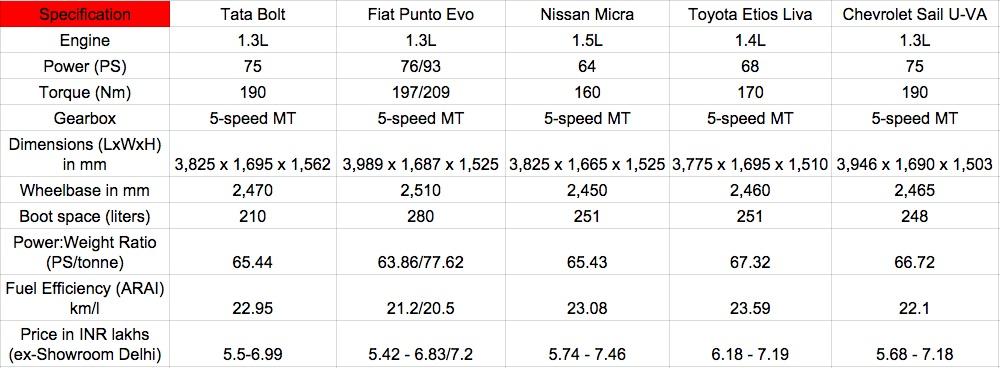 Tata Bolt vs Fiat Punto Evo vs Nissan Micra vs Toyota Liva diesel comparo