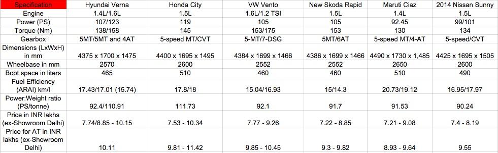 Hyundai Verna facelift, Honda City, Maruti Ciaz, VW Vento petrol comparo