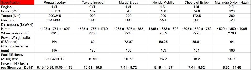 Renault Lodgy vs Maruti Ertiga vs Toyota Innova vs Honda Mobilio comparo