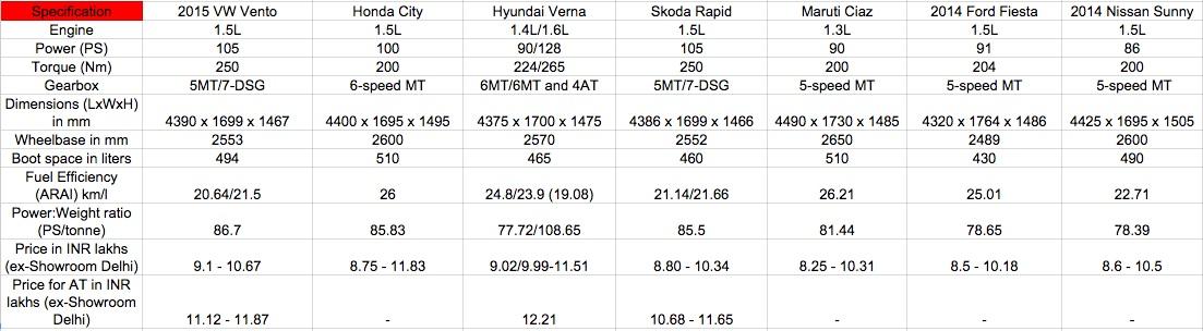 2015 VW Vento vs Honda City vs Maruti Ciaz vs Hyundai Verna diesel - Comparo