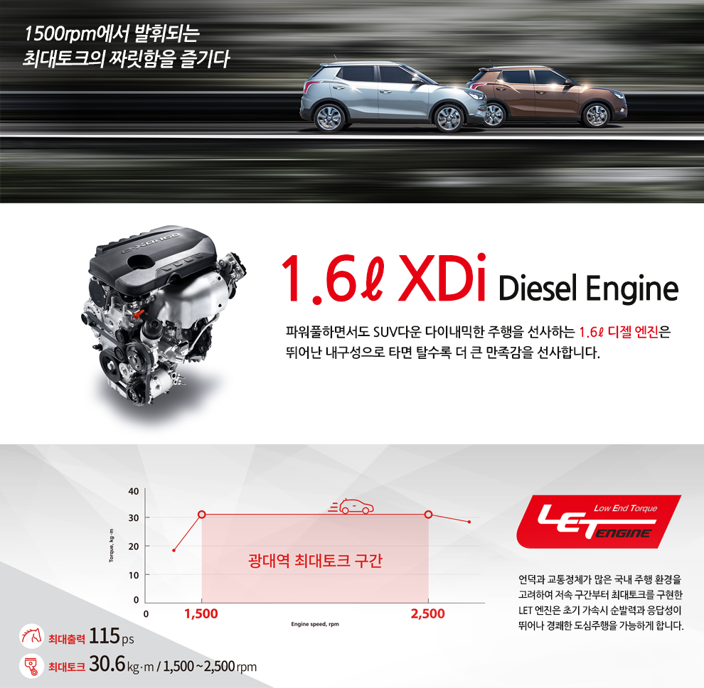 2016 Ssangyong Tivoli diesel specification launched in Korea