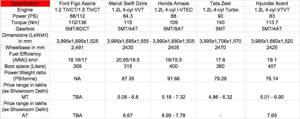 Ford Figo Aspire vs Maruti Dzire vs Honda Amaze vs Hyundai Xcent vs Tata Zest petrol