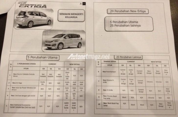 2015 Suzuki Ertiga 5 major changes spec sheet leaked