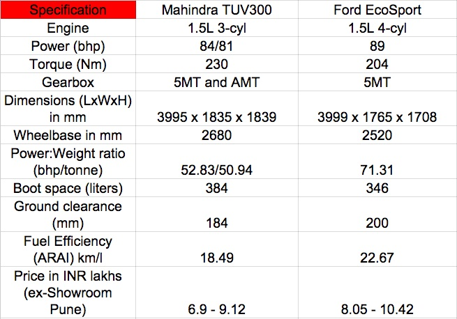 Mahindra TUV300 vs Ford EcoSport comparo