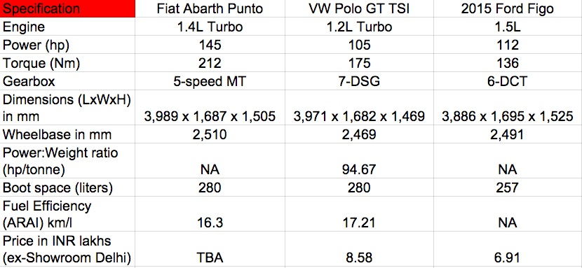 Fiat Abarth Punto vs VW Polo GT TSI vs Ford Figo comparo
