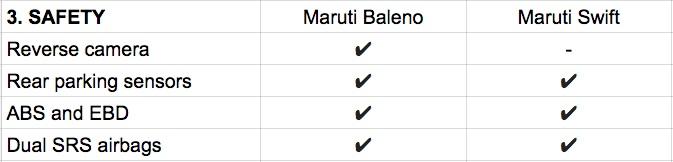 Maruti Baleno vs Maruti Swift safety features