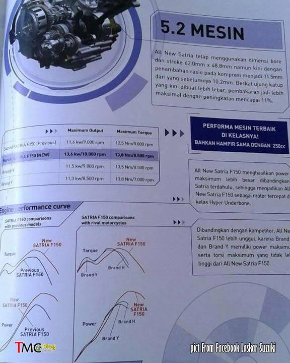 All-new Suzuki Satria F150 FI engine power torque curve brochure leaked