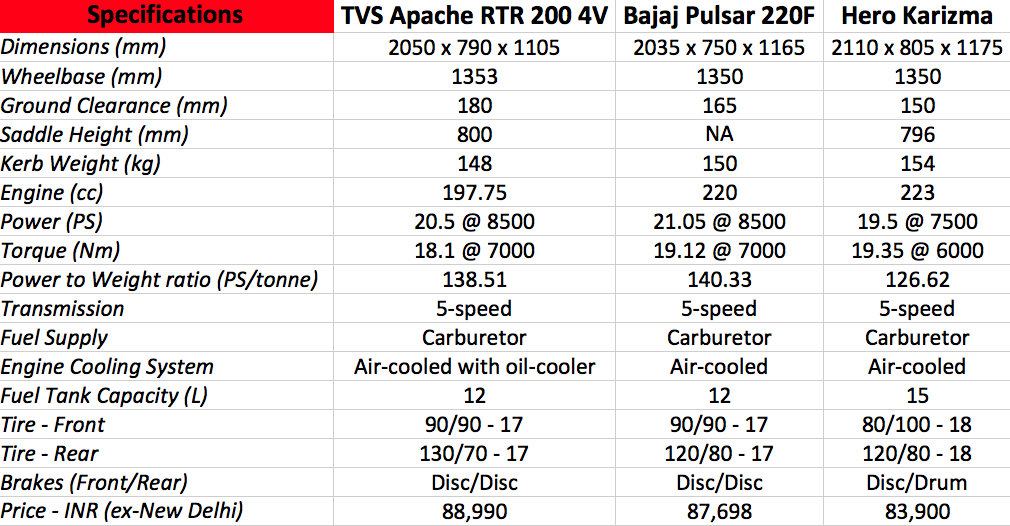 Awesome Tvs Apache Rtr 200 4V Vs Pulsar 220F Hero Karizma Comparo Gmtry Best Dining Table And Chair Ideas Images Gmtryco