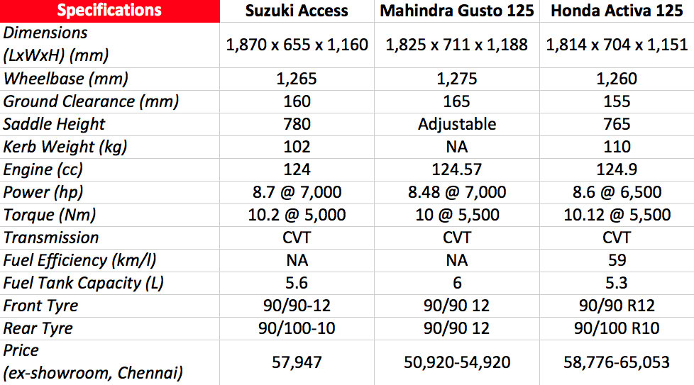 New Suzuki Access 125 vs Mahindra Gusto 125 vs Honda Activa 125 Comparo