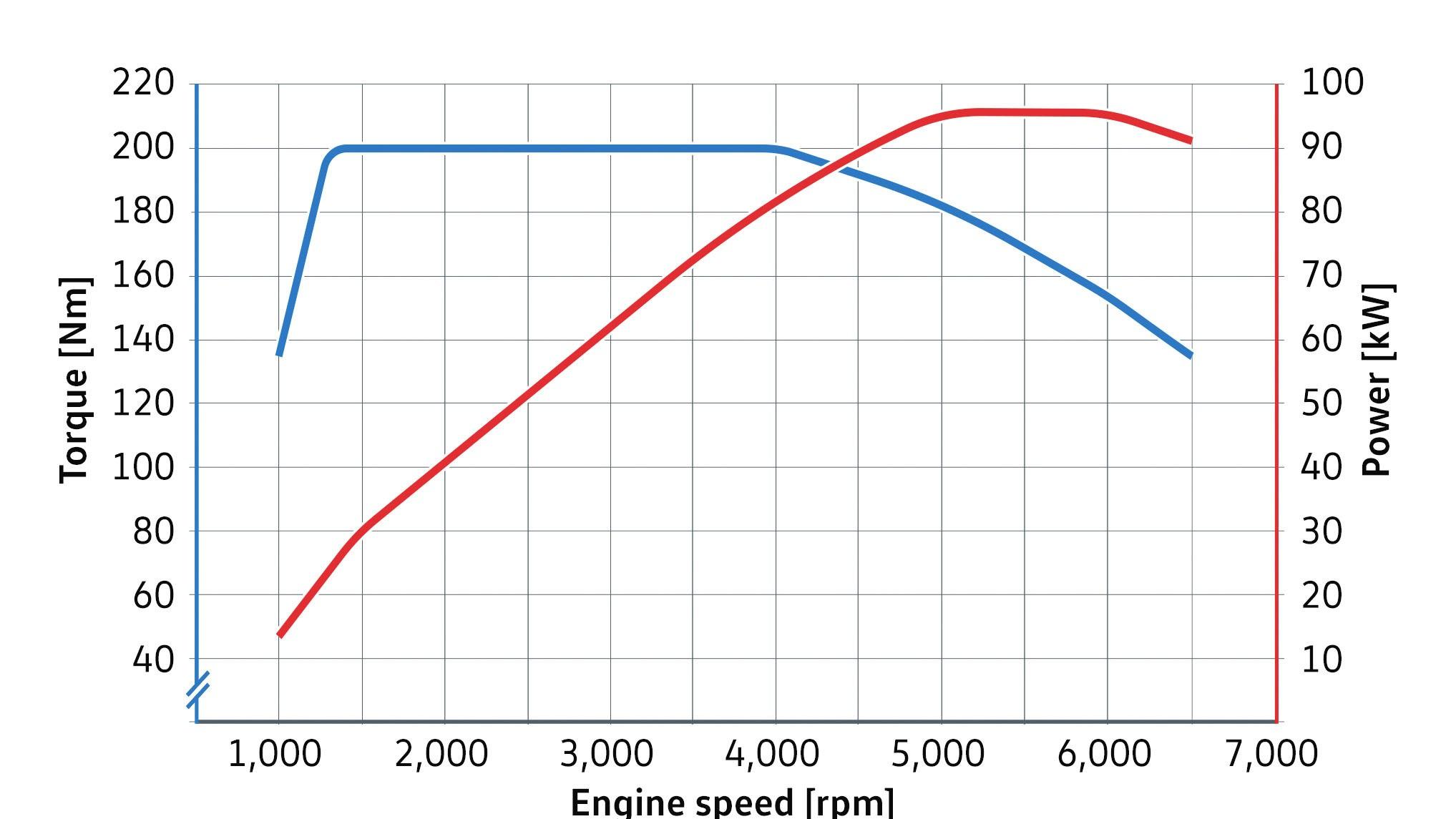 VW 1   5L    TSI evo    engine    torque curve