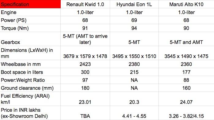 Renault Kwid 1L vs Maruti Alto K10 vs Hyundai Eon 1L Comparo
