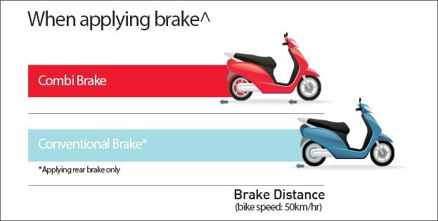 Honda Combi-Brake System
