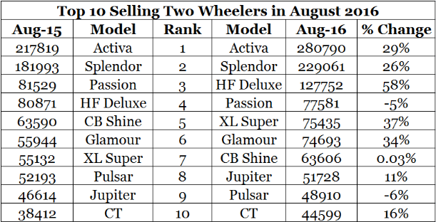 Top 10 best selling motorcycles in August