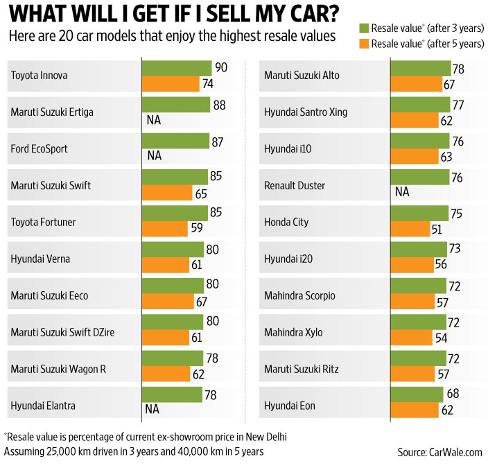 20 cars with highest resale value in India