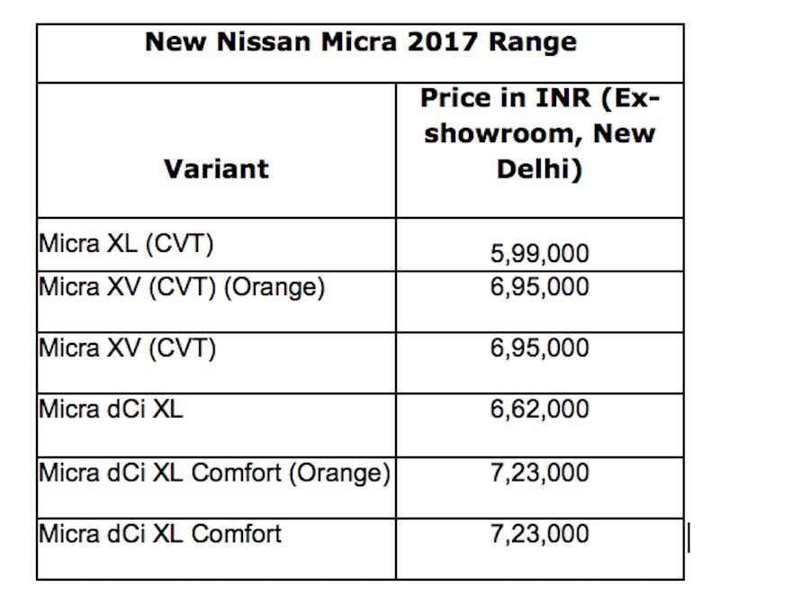 2017 Nissan Micra price (ex-showroom Delhi)