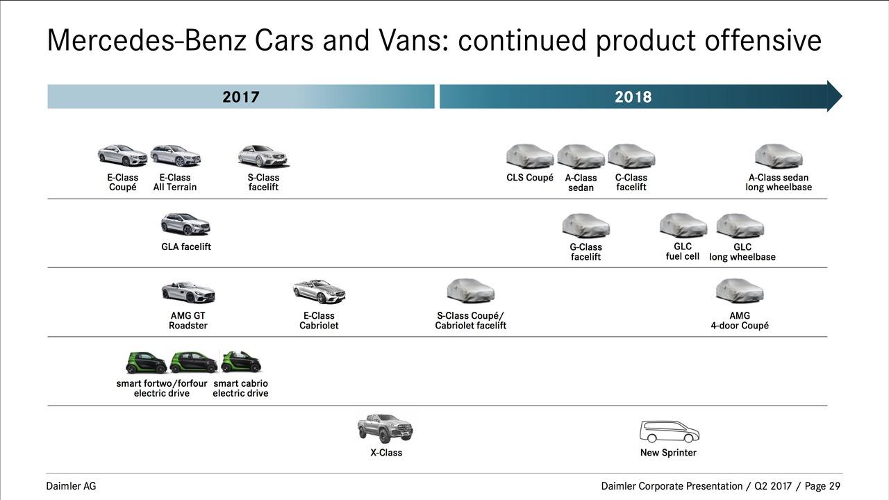 Daimler 2017-2018 roadmap