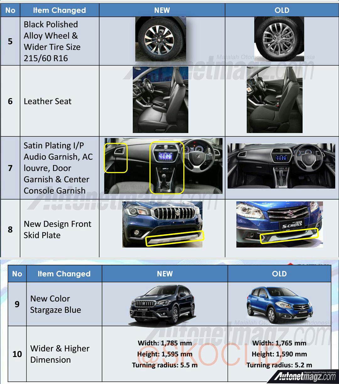 2018 Suzuki SX4 S-Cross changes Indonesia