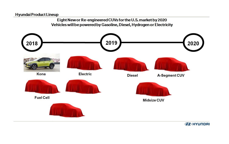 Hyundai SUV lineup for USA