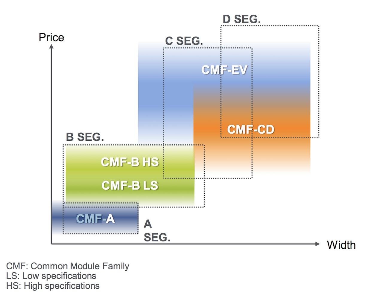 CMF platform