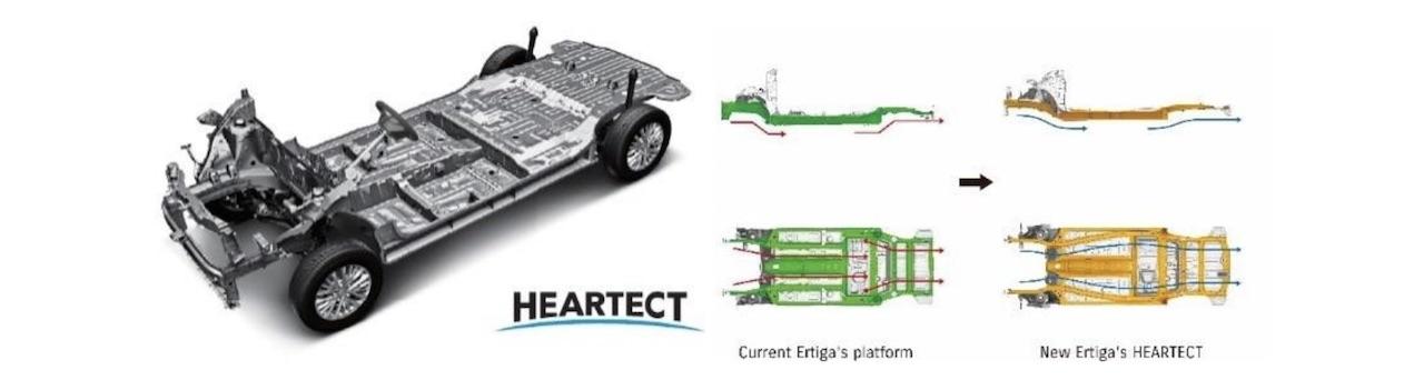 2018 Suzuki Ertiga (2018 Maruti Ertiga) Heartect platform image