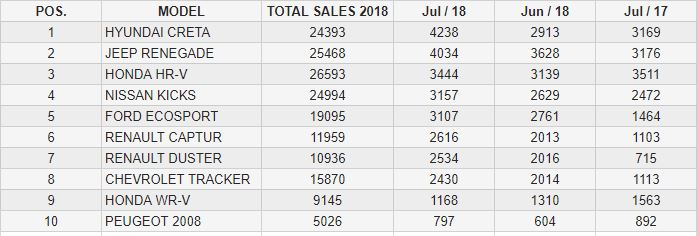 Brazil SUV sales July 2018